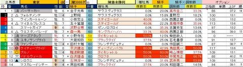 6.9 東京4R 障害未勝利・予想