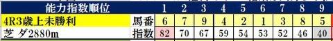 9.29 中山4R コンピ指数