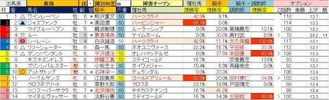 4.27 新潟1R 障害オープン・予想