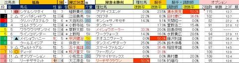 4.19 福島5R 障害未勝利・予想