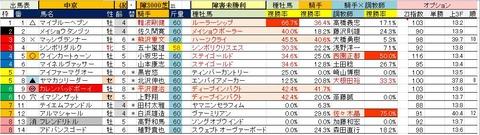 7.8 中京4R 障害未勝利・予想
