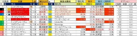 5.26 京都4R 障害未勝利・予想