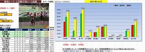 10.18 東京ハイジャンプ データ1