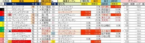 5.22 新潟4R 障害オープン・予想
