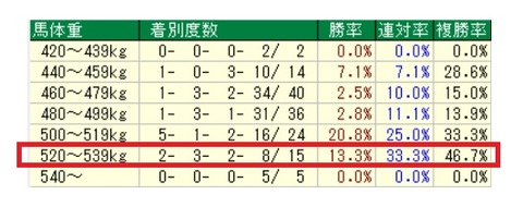 12.22 中山大障害データ2