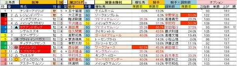 24 阪神5R 障害未勝利・予想