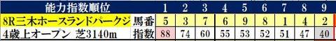 4.3 阪神8R コンピ指数