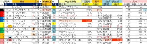 5.22 新潟1R 障害未勝利・予想