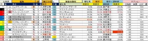 7.1 福島4R 障害未勝利・予想