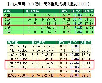 23 中山大障害 データ2