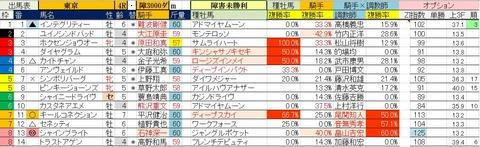5.25 東京4R 障害未勝利・予想