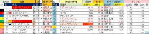 6.21 阪神1R 障害未勝利・予想