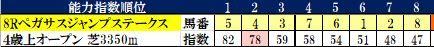 24 中山8R コンピ指数