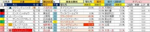 2.13 小倉5R 障害未勝利・予想