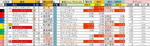 6.27 東京8R 東京ジャンプS・予想