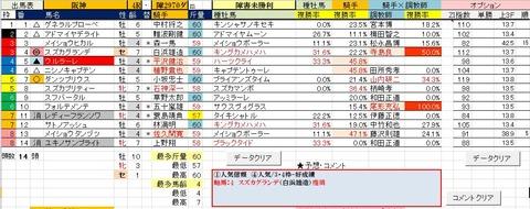 25 阪神4R 障害未勝利・予想