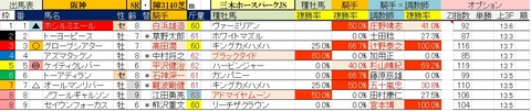 4.3 阪神8R 三木ホースランドパークJS・予想