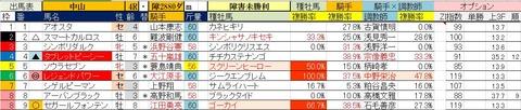 9.29 中山4R 障害未勝利・予想