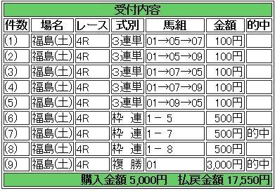 22 福島4R 的中馬券