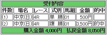9 中京4R 的中馬券