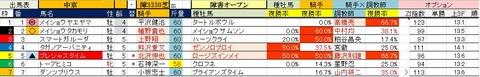 7.14 中京4R 障害オープン・予想