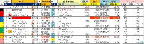 5.30 東京4R 障害未勝利・予想