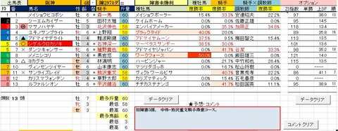 24 阪神4R 障害未勝利・予想