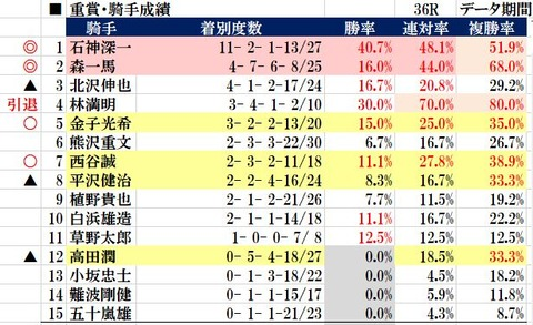 9.19 阪神ジャンプS データ傾向4 重賞騎手成績
