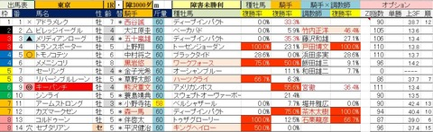 6.5 東京1R 障害未勝利・予想