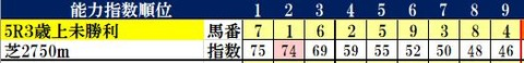 11.7 福島5R コンピ指数