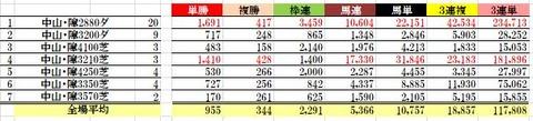 23 中山8R データ2