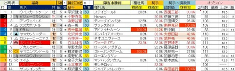 11.18 福島5R 障害未勝利・予想