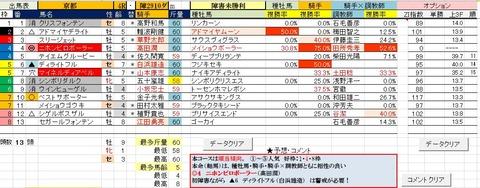 7 京都4R 障害未勝利【予想】