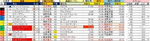 7.7 福島4R 障害オープン・予想