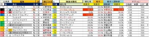 12 福島4R 障害未勝利・予想