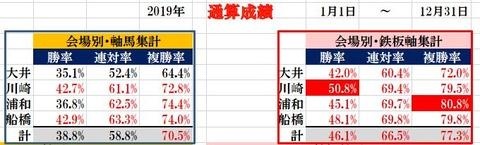 12.31 南関東通算成績