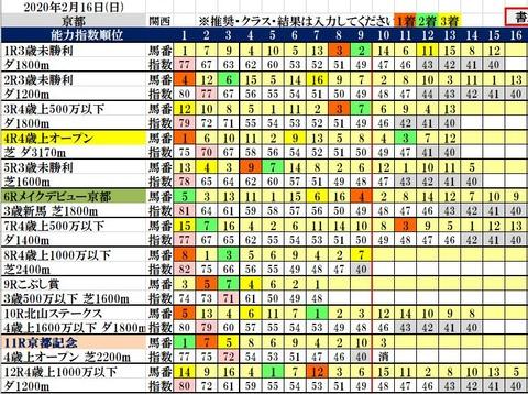 2.16 京都コンピ結果