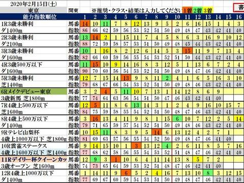 2.15 東京コンピ結果