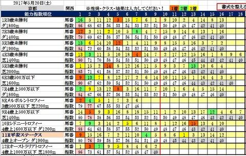 20 京都コンピ結果