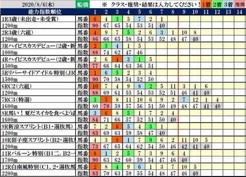 8.6 船橋コンピ結果
