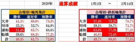 2.14 南関東通算成績