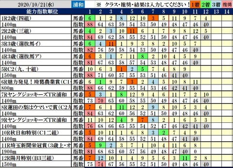 10.21 浦和コンピ結果