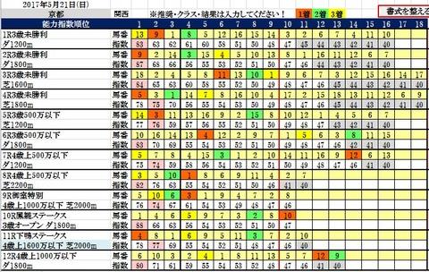 21 京都コンピ結果