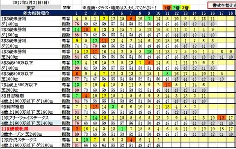 21 東京コンピ結果