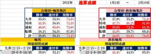 2.19 南関東通算成績