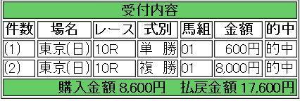 2.9 東京10R 的中馬券