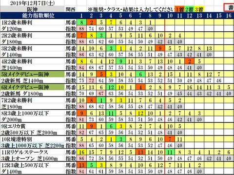 12.7 阪神コンピ結果