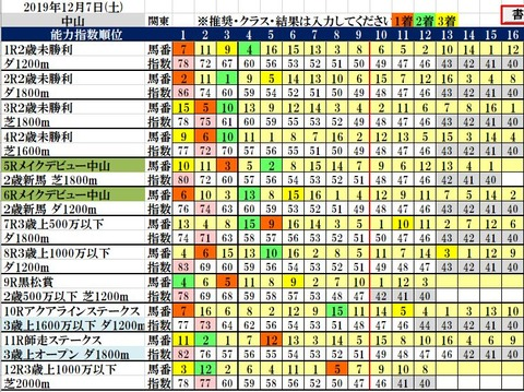 12.7 中山コンピ結果