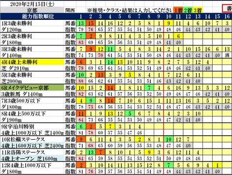 2.15 京都コンピ結果