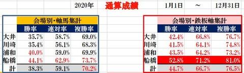 2020年 南関東通算成績